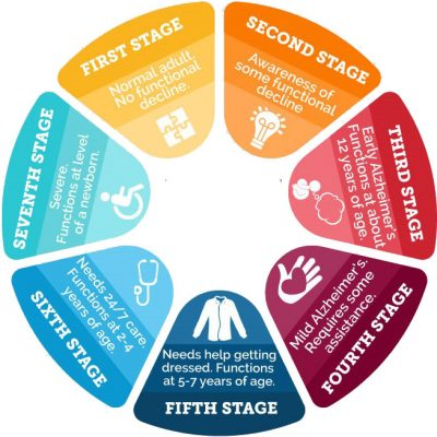 Alz Stages